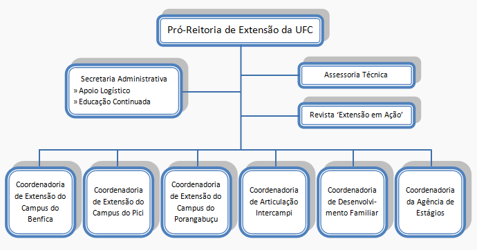 Organograma da Prex conforme os setores listados no link https://prex.ufc.br/sobre-a-pro-reitoria-de-extensao/enderecos-e-contatos/